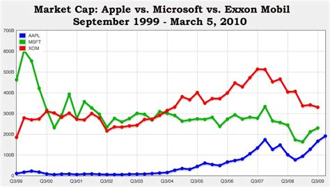 microsoft stock price history apple stock closes at all time high apple now has 4th