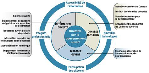 bureau gouvernement du canada plan d 39 du canada pour un gouvernement ouvert 2014