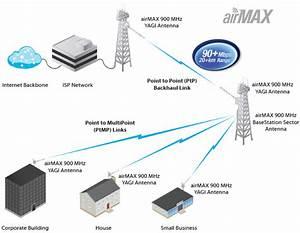 Ubiquiti Airmax Yagi Antenna