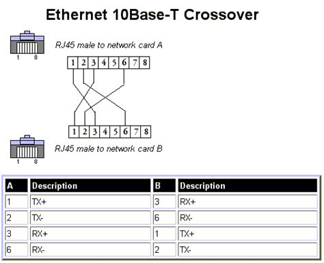 Chanh Vuong » Blog Archive » Wire an Ethernet RJ45 ...