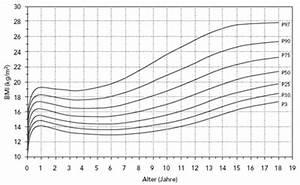 Body Mass Index Berechnen Nach Alter : metabolisches syndrom und pcos kinder und jugendgyn kologie ~ Themetempest.com Abrechnung