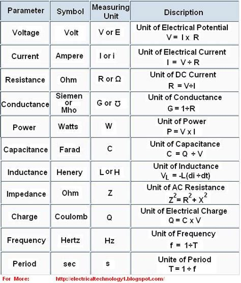 electrical formulas go search for tips tricks cheats search at search