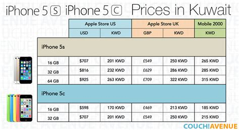 5s used price iphone 5s price keywordsfind