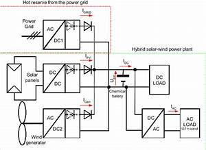 Block Diagram Of The Hybrid Solar