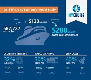 Study finds continued slowdown in U.S. cruise passenger ...