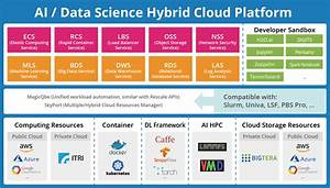 Gigabyte To Demonstrate Integrated Ai    Data Science Cloud   Computex 2018