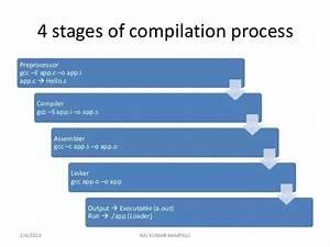 What Is The Usage Order  Assembler  Compiler  Linker