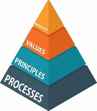 Agile Thoughts Translation Mindset Values Principles Five