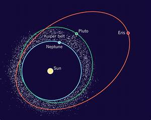 Pluto, Eris and the Kuiper belt. : Solar system: Pluto is ...