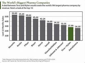 Where a Teva-Mylan Deal Would Rank Among Big Pharma Companies