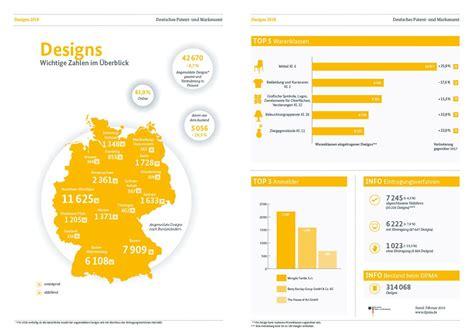 Deutsche Patente Und Marken International Begehrt