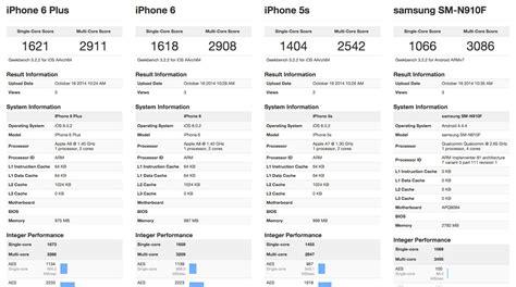 IPhone 5s - Apple willhaben
