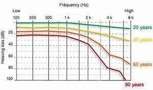 Inner Ear Regeneration Hearing Loss Tinnitus And Vertigo