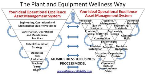 Plant And Equipment Wellness Way Eam Strategy For World. Tier Iii Data Center Standards. Best Treatment For Depression. Coupon Printing Company 3 D Graphics Software. Chemotherapy After Mastectomy. Exchange 2007 Anti Spam Us Bank Life Insurance. Florida Pest Control St Augustine. Merchant Services Comparison Chart. Commodity Options Brokers Pac Air Conditioner