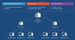 D U00e9couverte De System Center Configuration Manager