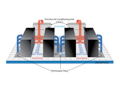 data center cooling efficiency containment enterprise control systems