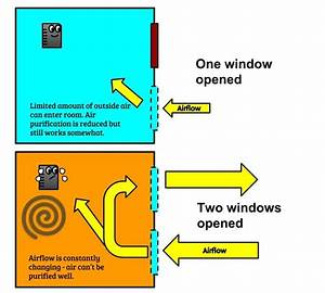 Do Air Purifiers Work With Windows Open  There U0026 39 S More To