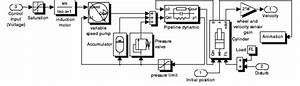Model Of Dynamics Of The Elevator Hydraulic System  The