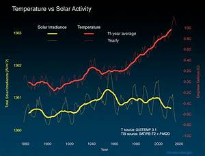 Is The Sun Causing Global Warming   U2013 Climate Change  Vital Signs Of The Planet