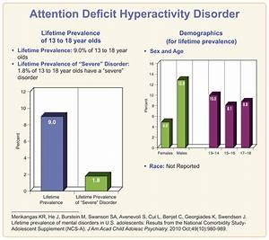 Attention Deficit Hyperactivity Disorder (ADHD). Causes ...