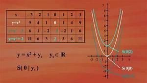 Parabel Rechnung : 9 quadratische funktionen 9 3 graphen quadratischer funktionen grundkurs mathematik ard ~ Themetempest.com Abrechnung
