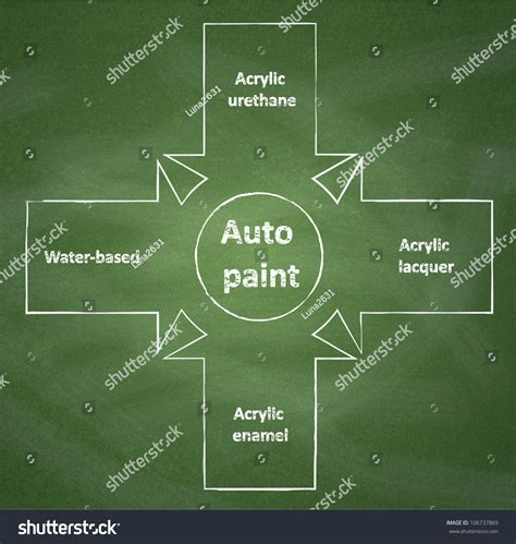 Basic Types Of Auto Paint. Diagram On Chalkboard