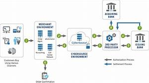 How Payment Processing Works