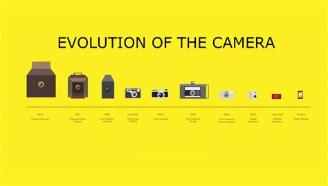 Evolution Of The Camera From Dark Boxes To Selfie Sticks