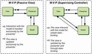 Model View Controller - The Proper Mvc Pattern