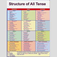 English Grammar Solution Structure Of All Tense, Structure Of The Tense  Literacy English