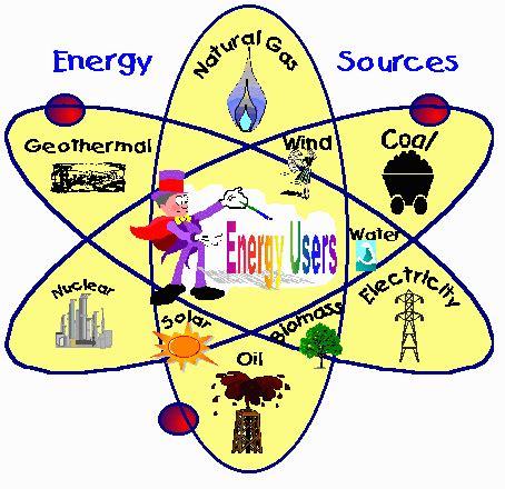 three forms of renewable energy alternative energy sources what is alternative energy
