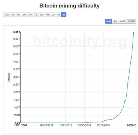 ethereum mining  bitcoin mining