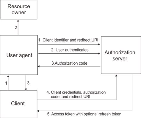 workflow oauth diagram flow oidc authorization client code isam oauth2 server ibm agent user resource workflows owner openid knowledgecenter config