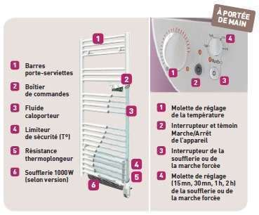 radiateur s 232 che serviettes riva 2 thermor econology