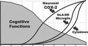 Inflammation And The Clinical Progression Of Alzheimers ...