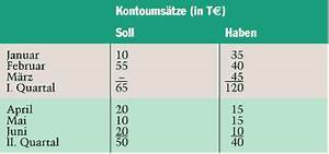 Mietkaution Zinsen Rückwirkend Berechnen : ikz haustechnik ~ Themetempest.com Abrechnung