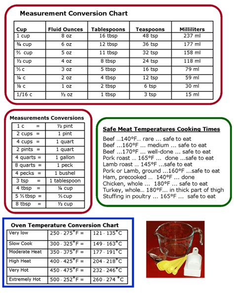 conversion cuisine cooking conversions cooking for