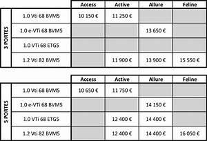 Peugeot 108 Automatique : peugeot 108 tous les prix ~ Medecine-chirurgie-esthetiques.com Avis de Voitures