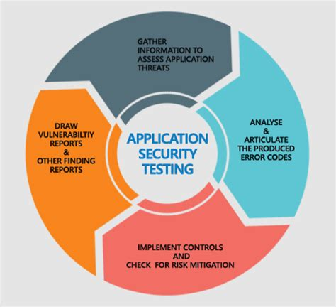 web application security testing re