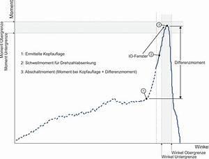 Drehmoment Drehwinkel Berechnen : clamp force control schraubtechnik schraubverfahren ~ Themetempest.com Abrechnung