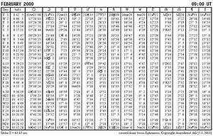 Zu Versteuerndes Einkommen Berechnen Tabelle : astrologie die berechnung des horoskops kostenlos ~ Themetempest.com Abrechnung