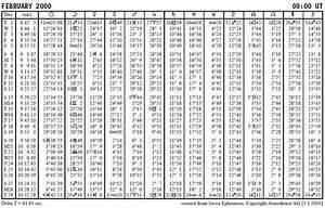 Wassermann Aszendent Berechnen : astrologie die berechnung des horoskops ~ Themetempest.com Abrechnung