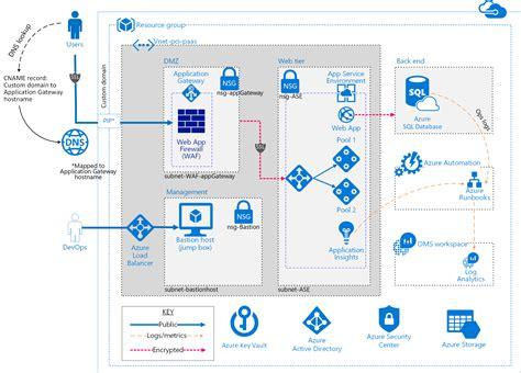 azure security  compliance blueprint entornos de