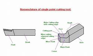 Mechanical Engineering  Nomenclature Of Single Point