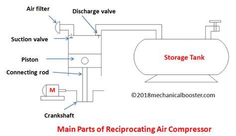 reciprocating air compressor mechanical booster
