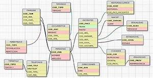 What Is The Best Free Db Schema Design Tool