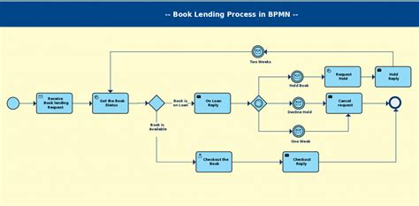 Bpmn Templates & Examples To Quickly Model Business Processes