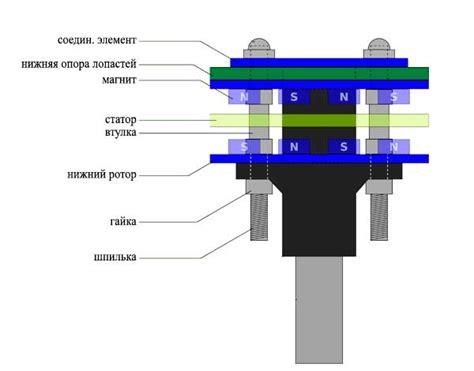 Ветрогенератор – взгляд в будущее Ещё Статьи FORUMHOUSE