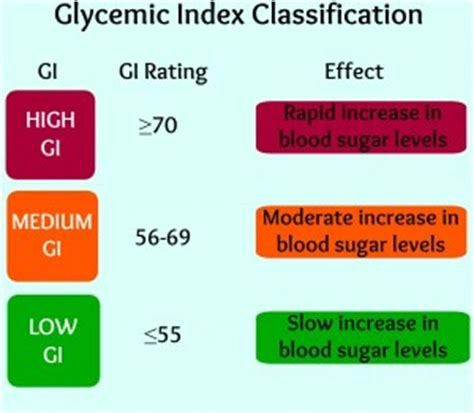 glycemic index  glycemic load measures  identify individuals  insulin resistance