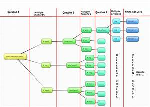 Best Form Design For Answer Based Question System  Tree
